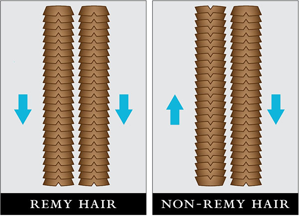 Remy vs Non Remy Hair